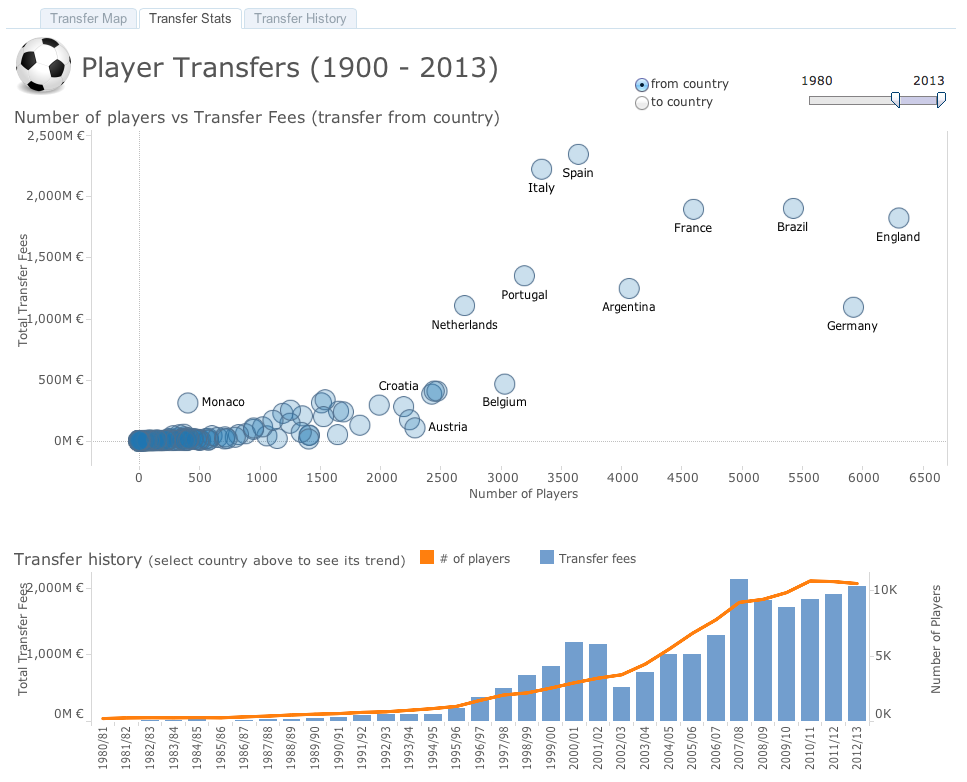 Football Player Transfers Data Visualisation