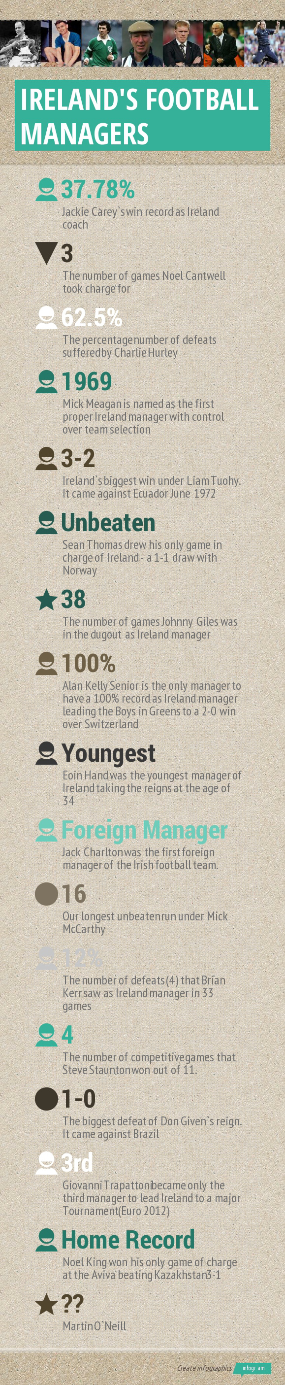 ireland-football-manager-infograph